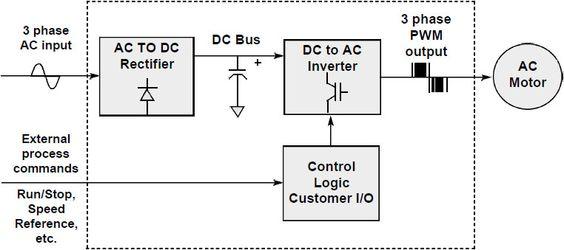 Pulse Width Modulation Process